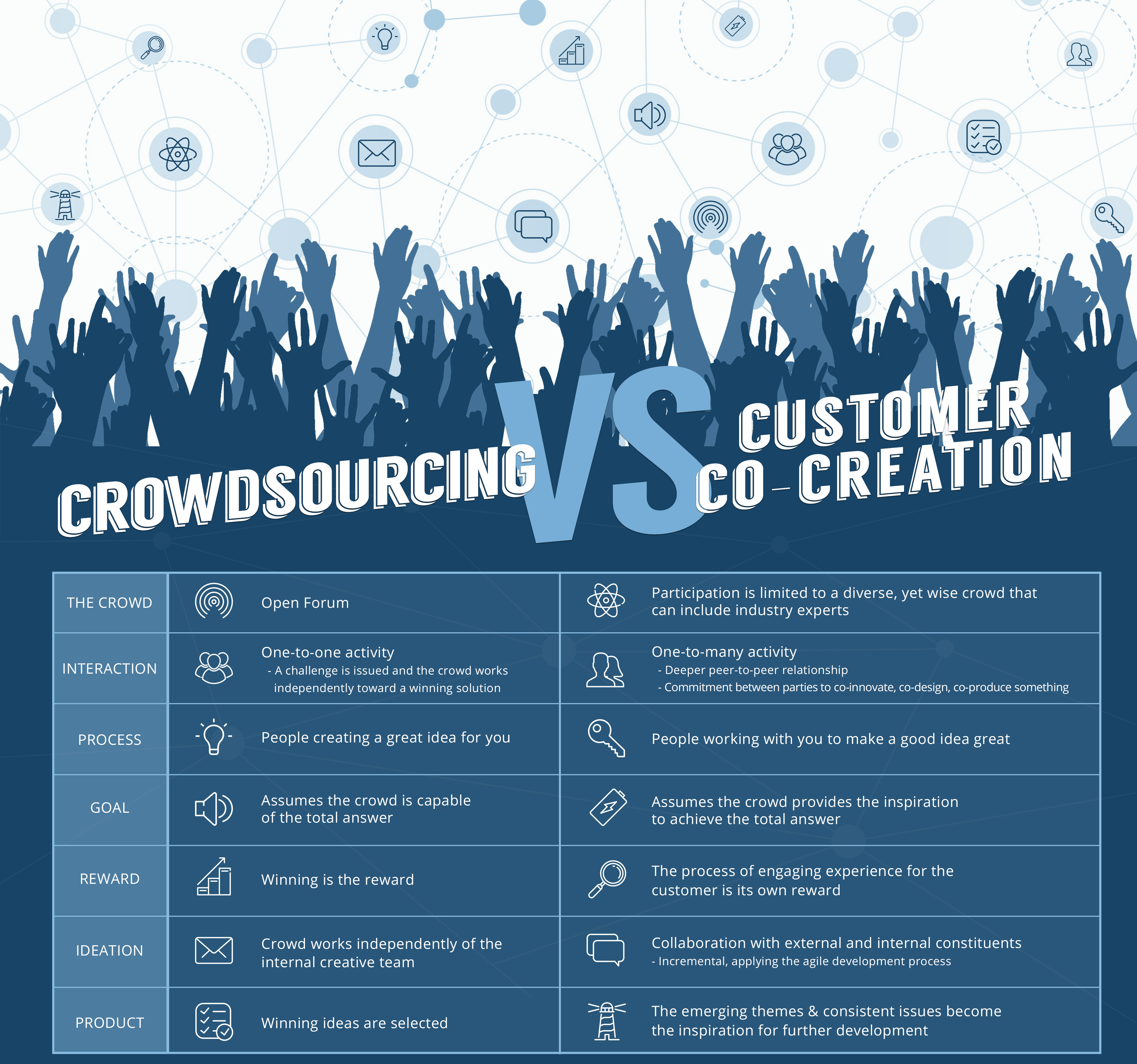co-creation vs crowdsourcing